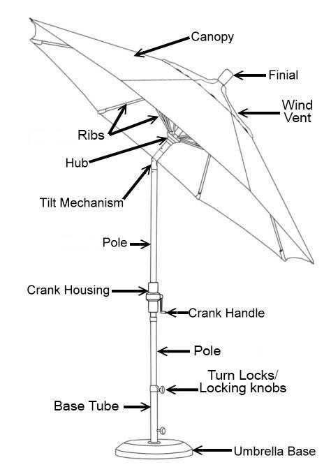 A diagram of a tilting umbrella