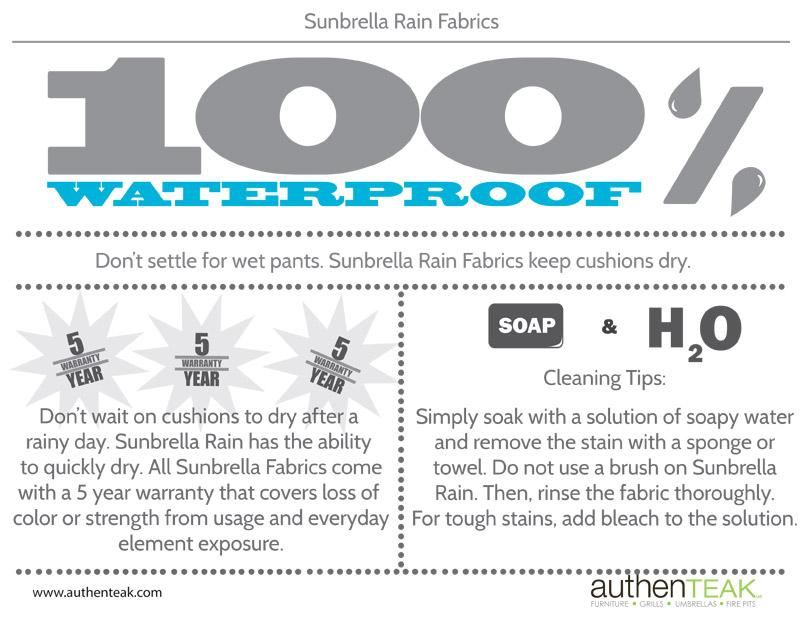 Sunbrella Rain Fabrics
